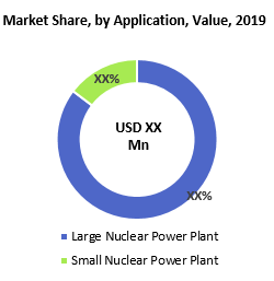 Spent Nuclear Fuel Dry Storage Cask Market By Application Value