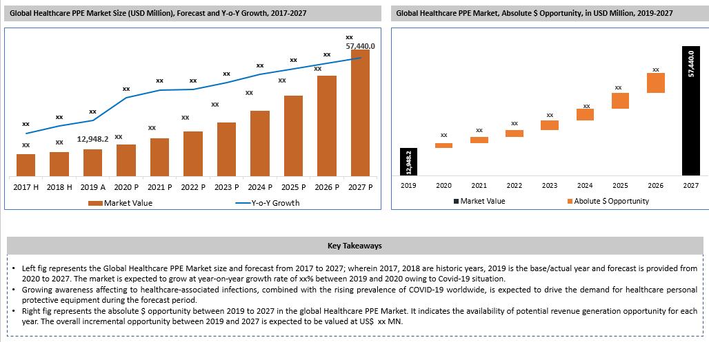 Global Healthcare PPE Market Key Takeaways