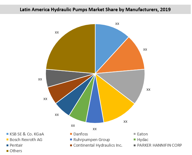 Latin America Hydraulic Pump Market By Manufacturer