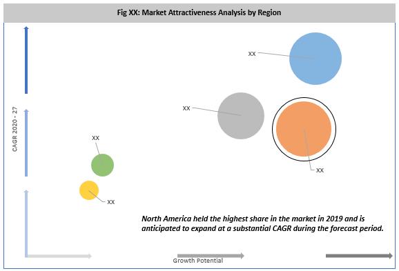 Global Leukocyte Reduction Filter Market By Region