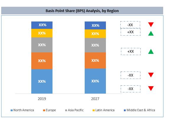 Global Noni Juice Market By Region