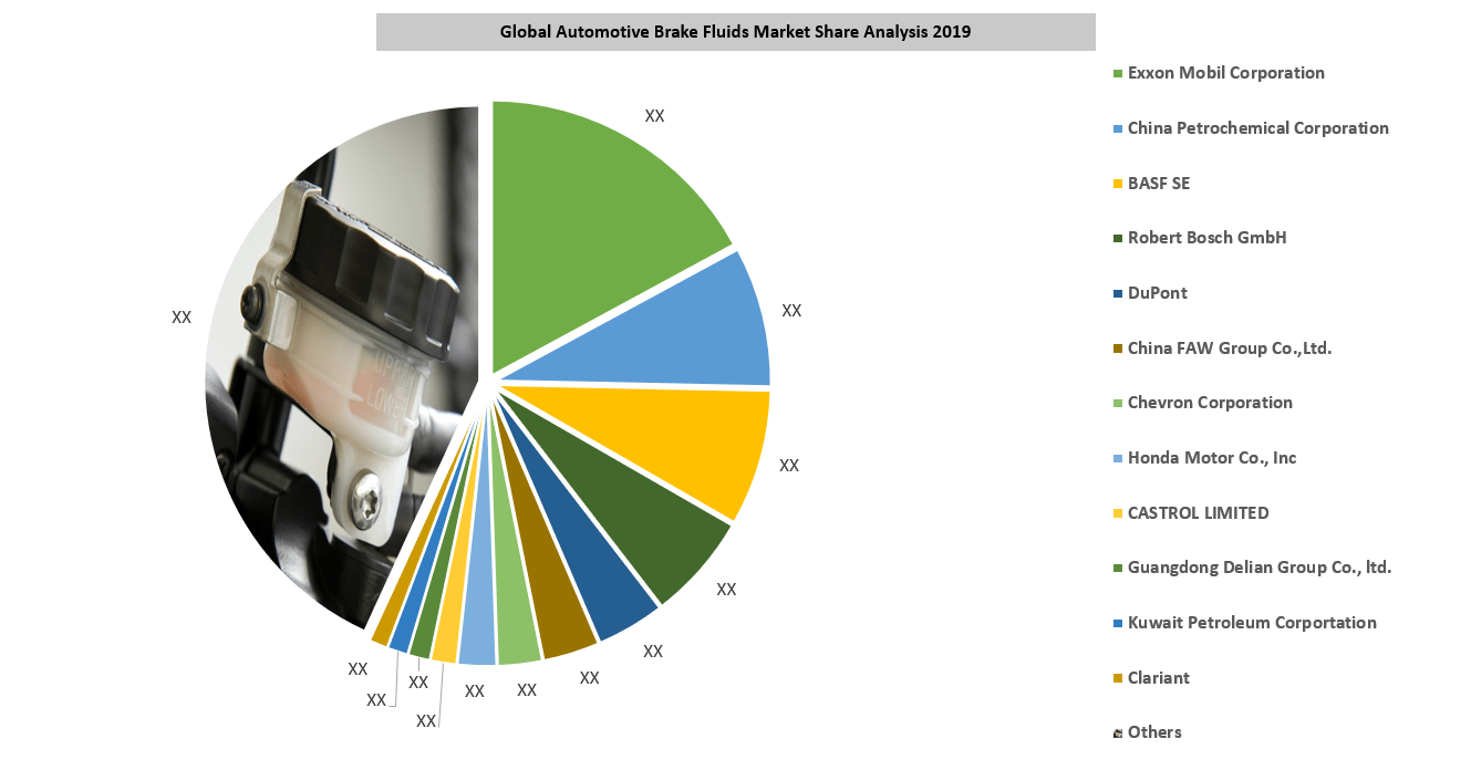 Global Automotive Brake Fluid Market By Key Players