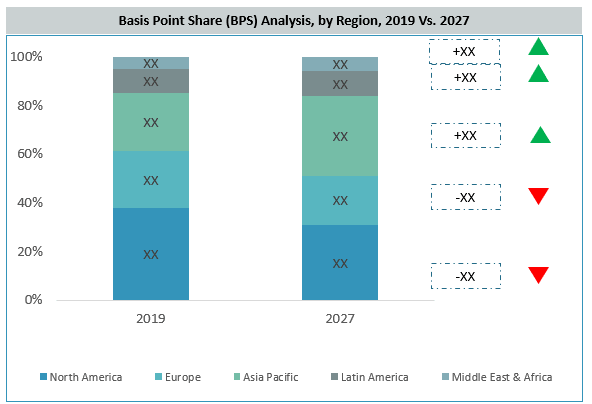 Leak Tester Market By Region