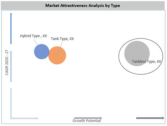 Global Electric Bidet Market Attractiveness