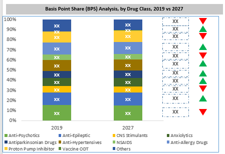 Global Orally Disintegrating Tablets Market By Drug Class