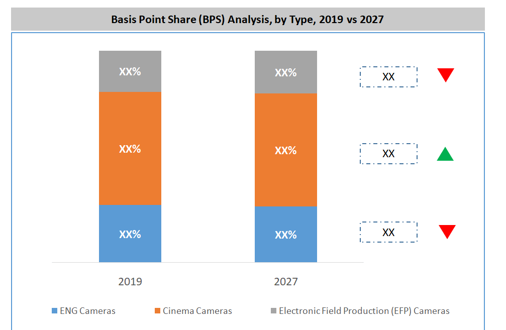 Global Digital Broadcast and Cinematography Cameras Market By Type