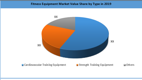Global Fitness Equipment Market By Type