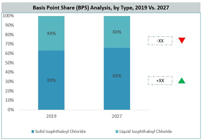 Global Isophthaloyl Chloride (ICL) Market By Type