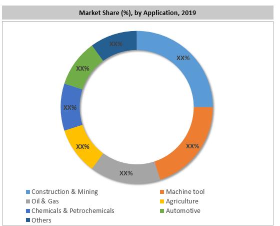 Latin America Hydraulic Pump Market By Application