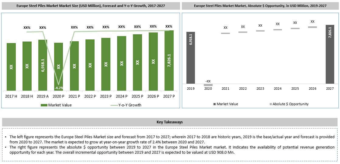 Europe Steel Piles Market Key Takeaways