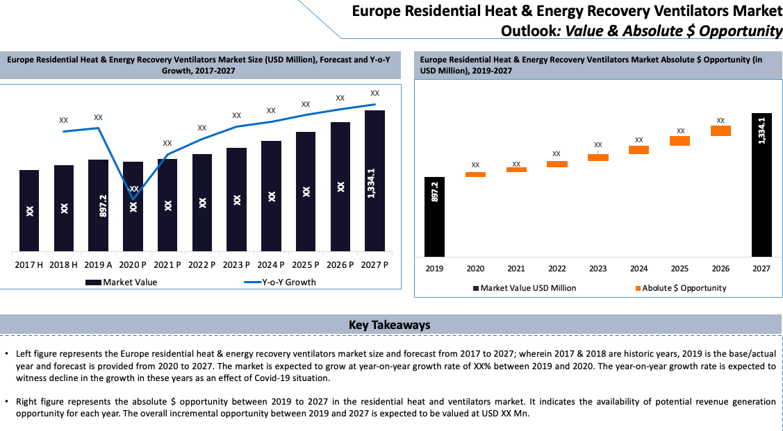 Europe Residential Heat and Energy Recovery Ventilators Market Key Takeaways