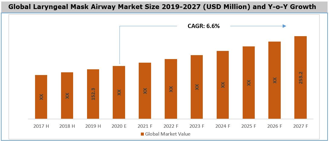 Laryngeal Mask Airway Market By Size