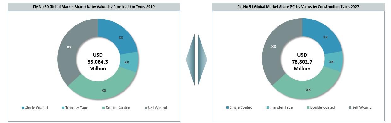 Global Self Adhesive Tapes Market Segmentation