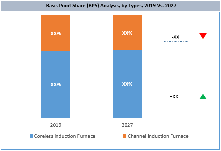 Global Induction Furnace Market By Type