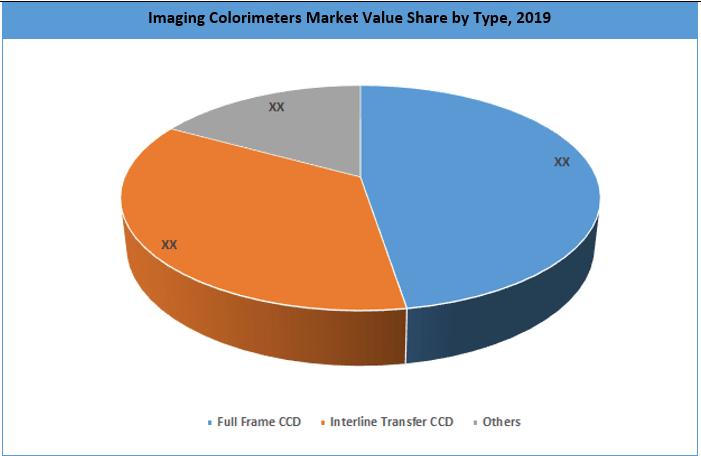 Global Imaging Colorimeters Market By Type