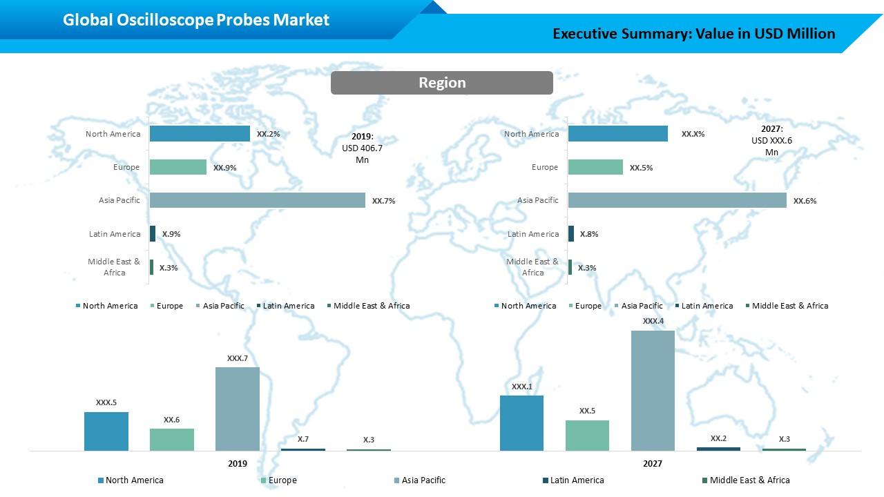 Global Oscilloscope Probe Market Regional Outlook