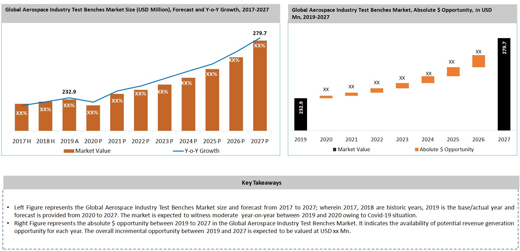 Global Aerospace Industry Test Bench Market Key Takeaways