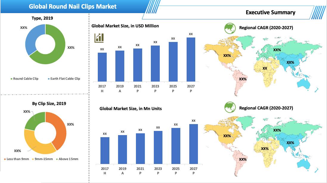 Global Round Nail Clips Market Summary