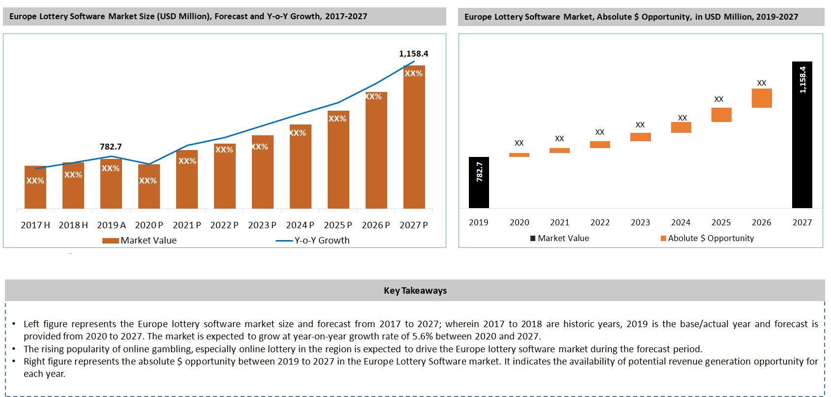 Europe Lottery Software Market Key Takeaways