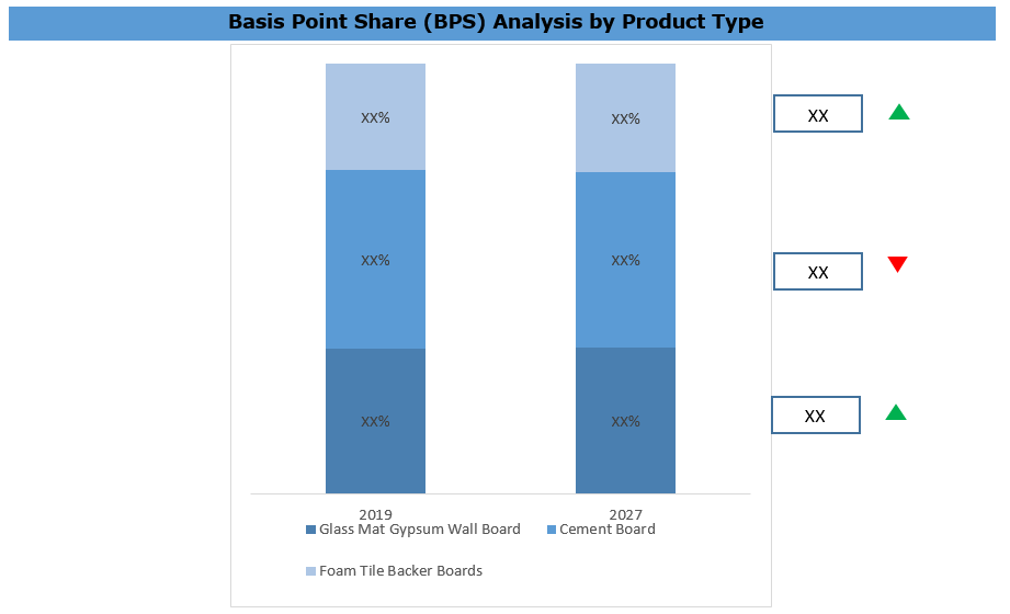 United States Backer Board Market BPS Analysis