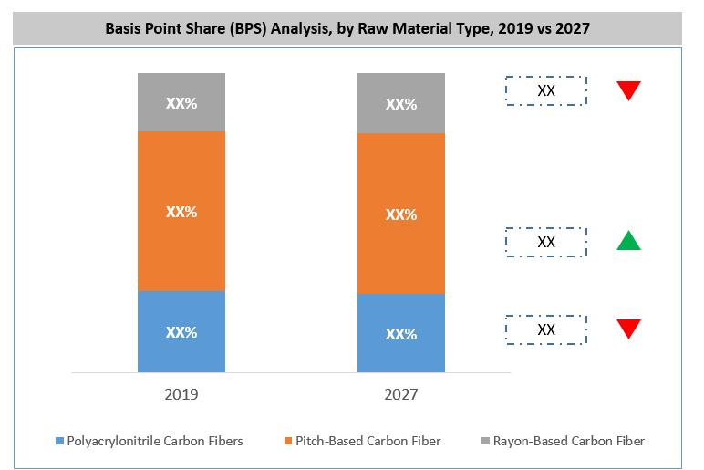 Global Carbon Fiber & Carbon Fiber Reinforced Plastic Market BPS Analysis