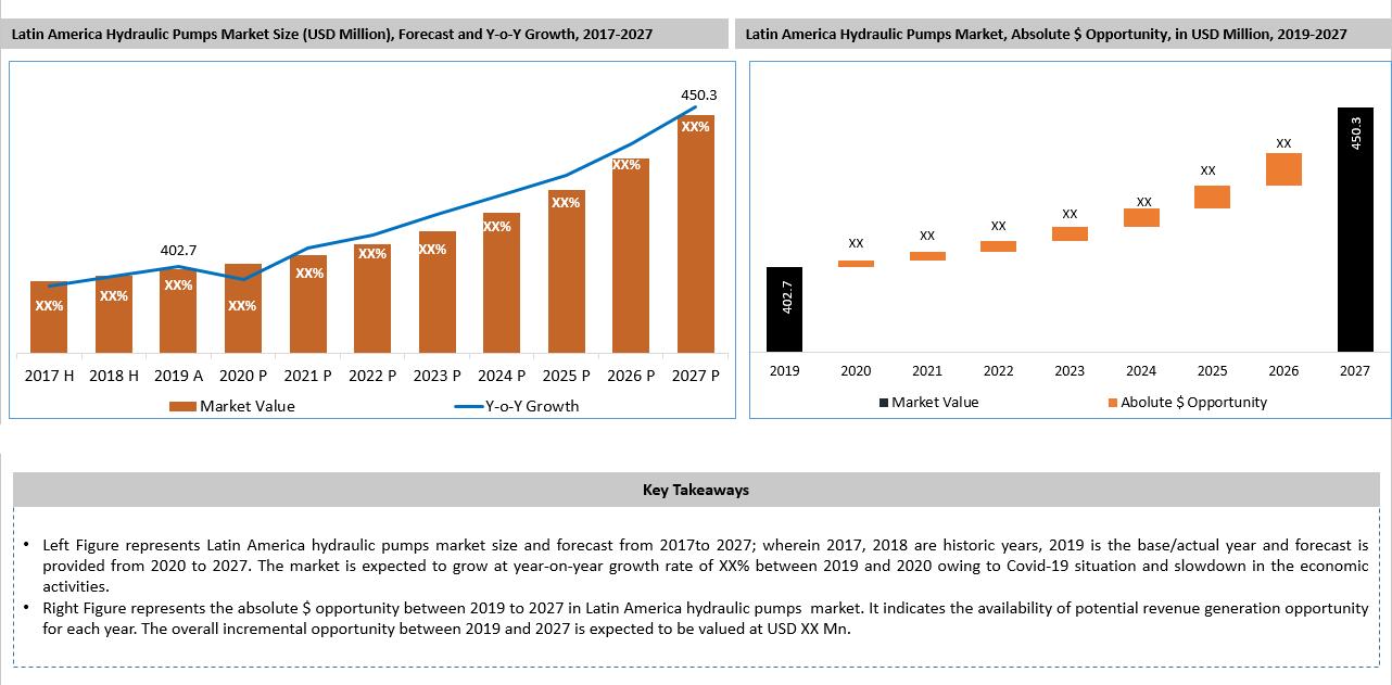 Latin America Hydraulic Pump Market Key Takeaways