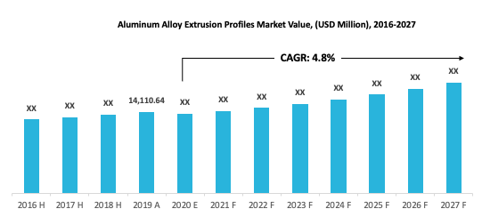 Aluminum Alloy Extrusion Profile Market Value